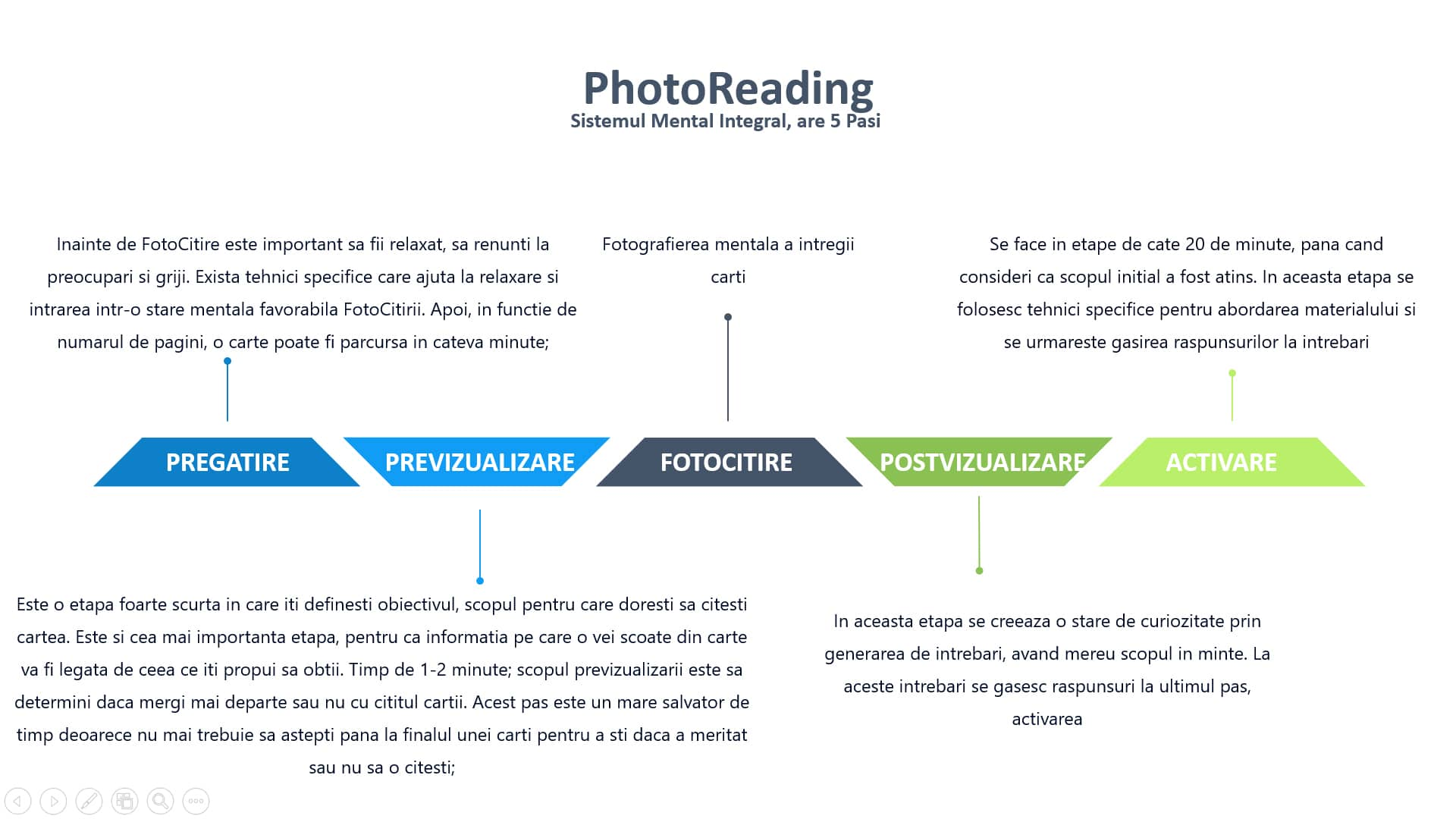 photoReading_structura curs